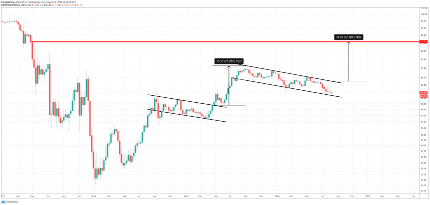 bitcoin btc dominance bull flag